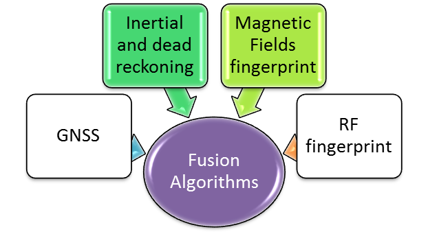 Magnetic Fingerprint & Dead reckoning